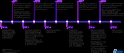 Linha do tempo da proteção de dados pessoais e da Lei Geral de Proteção de Dados Pessoais, no Brasil