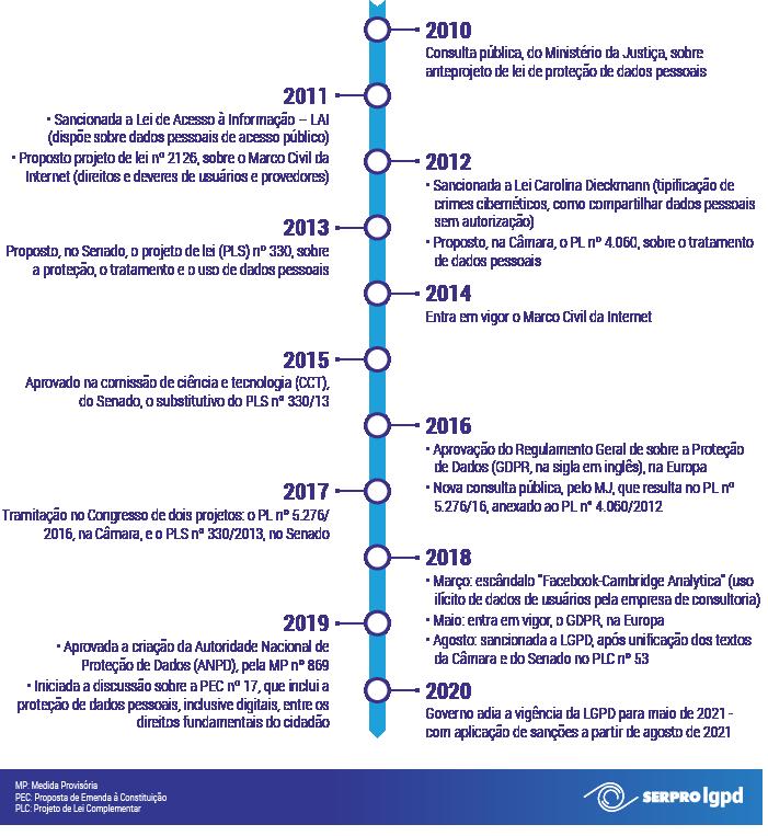 Imagem com a linha do tempo da LGPG e leis correlatas