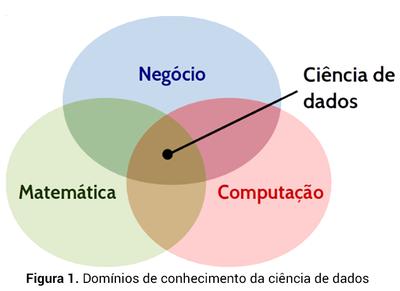 Domínios de conhecimento da Ciência de Dados