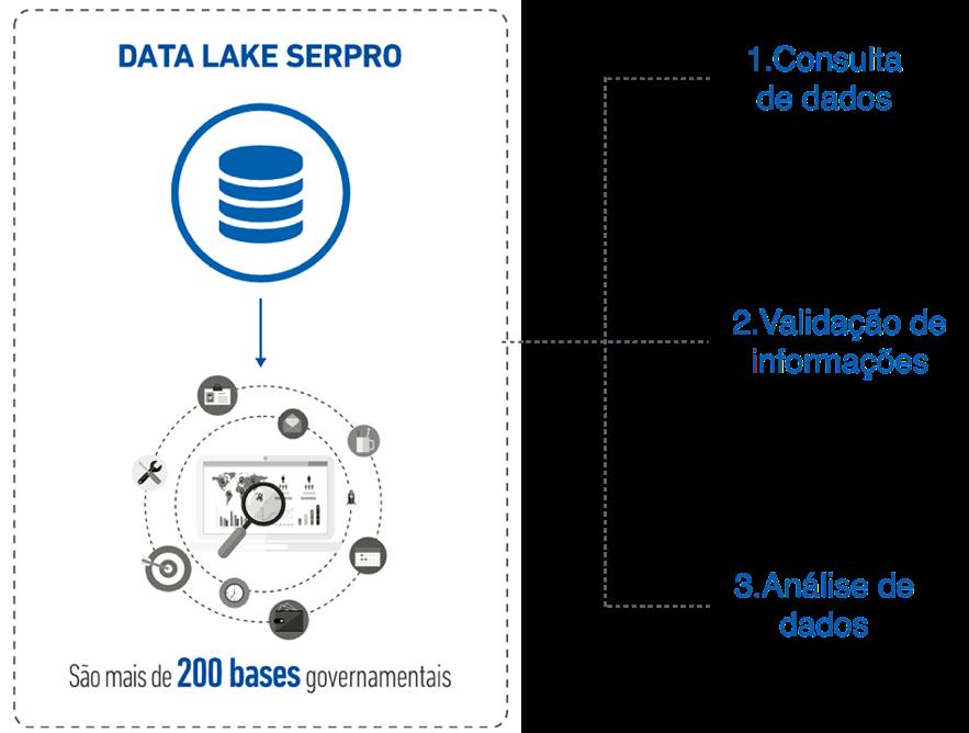 Quadro Data Lake Serpro
