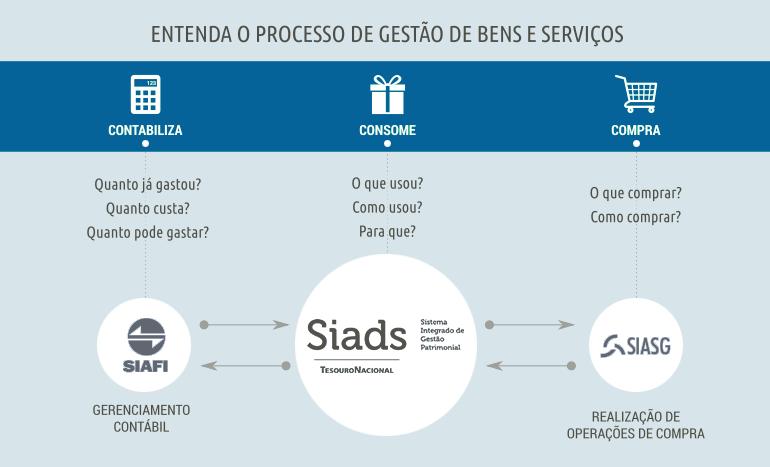 Processo de gestão de bens e serviços