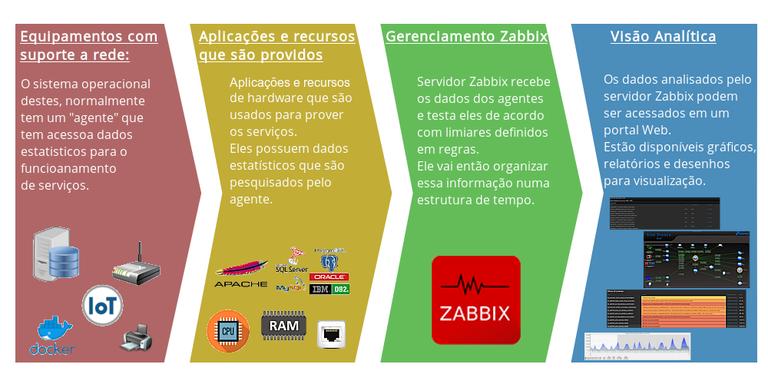 zabbix_funcionamento.png