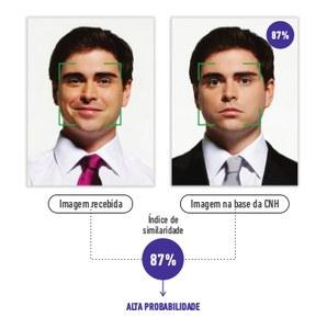 Imagem do sistema datavalid: à direita, foto do homem e à esquerda o exemplo da foto dele na CNH. Embaixo, é exibida a resposta do sistema do índice de similaridade de 87%