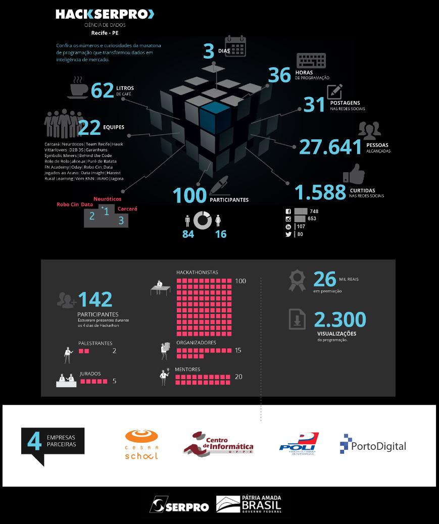 Infografico Hackathon Recife view