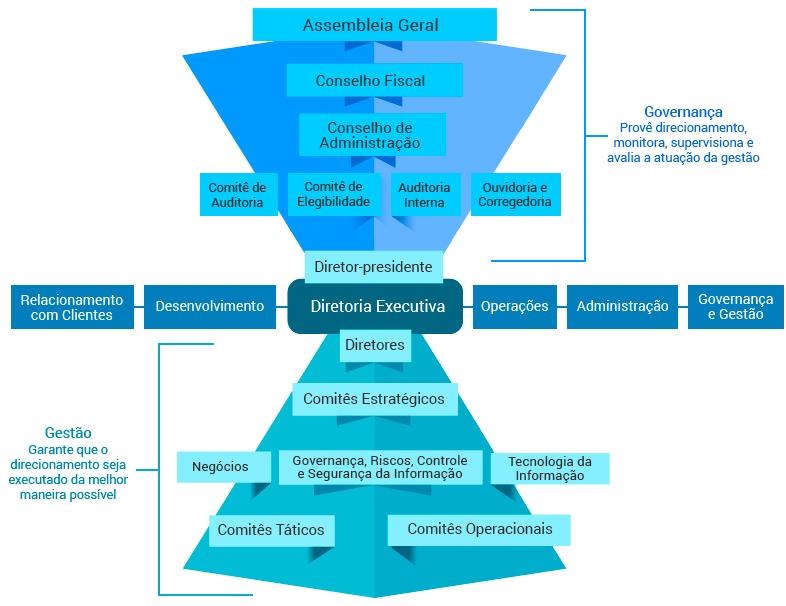 Estrutura de Governança 2