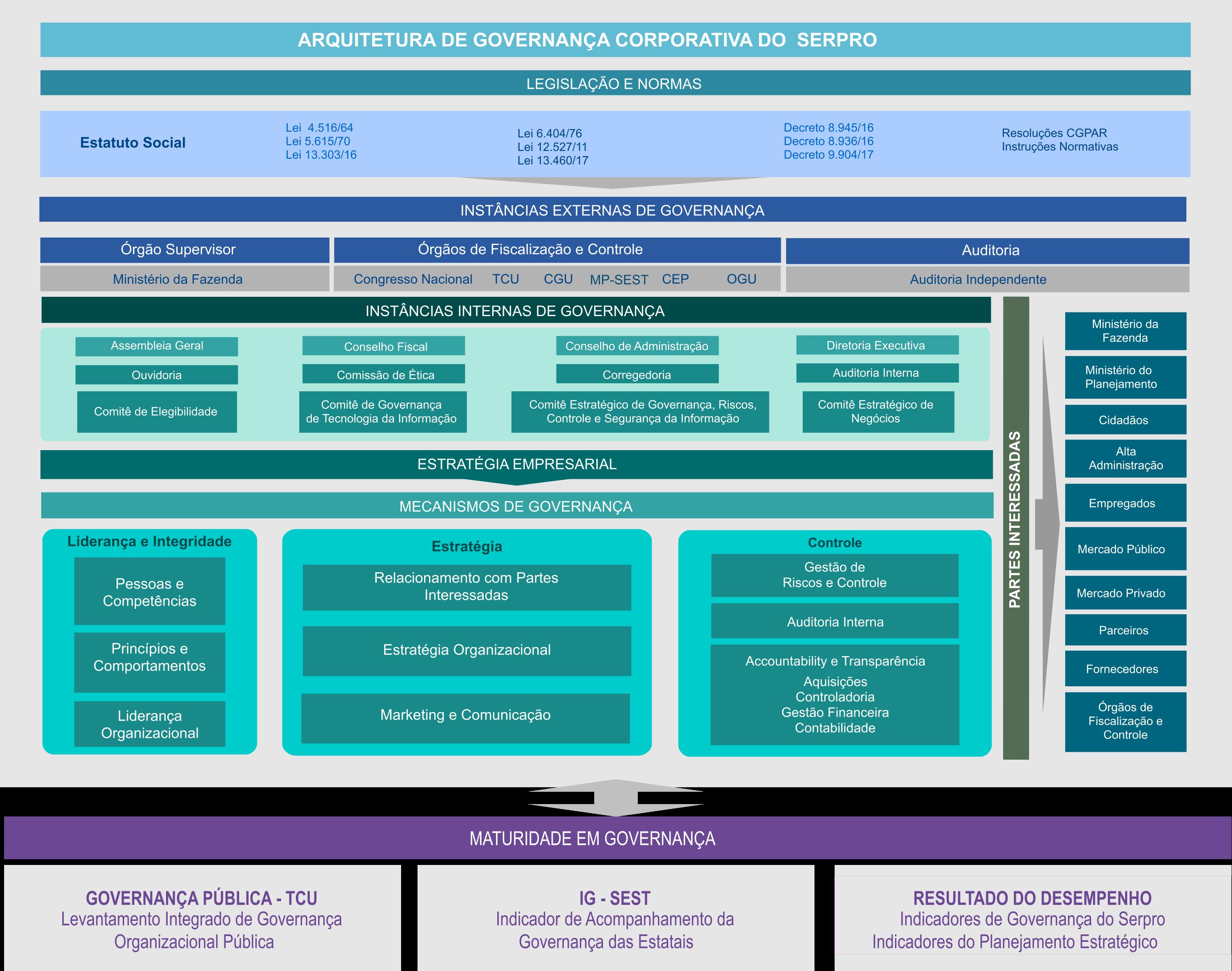 Arquitetura de Governança